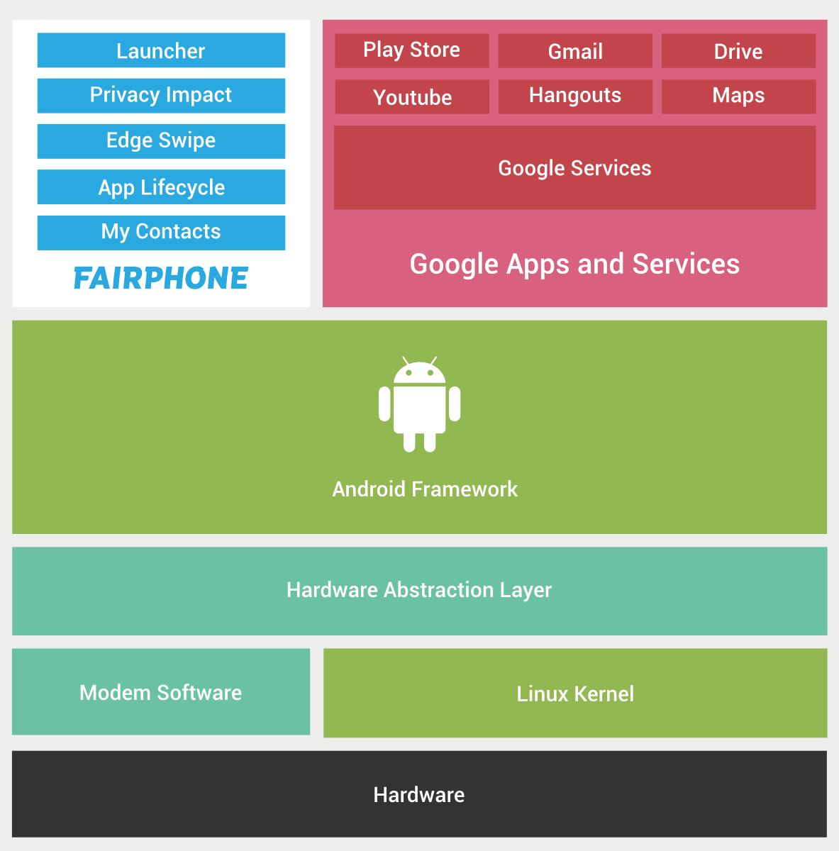 General Android-stack question - Development - Fairphone