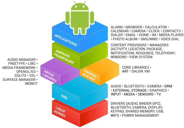 how to become a full stack developer android